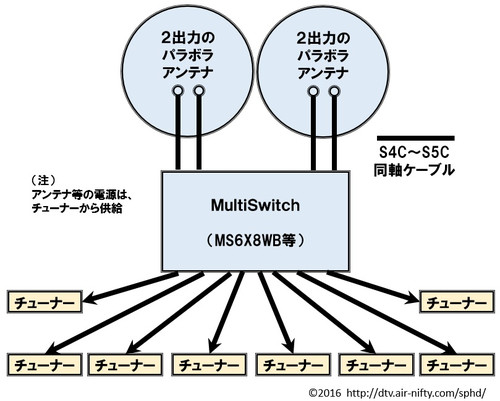 Multiswitch_howto